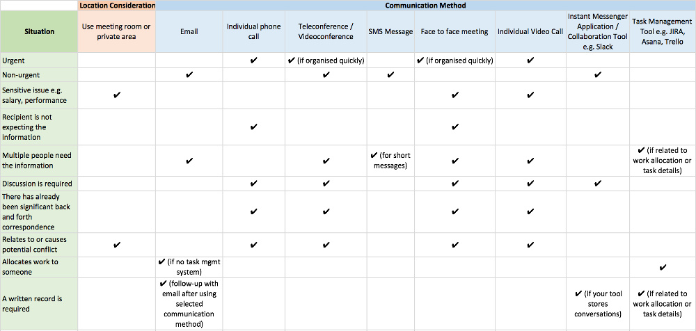 Table - choosing the right communication method