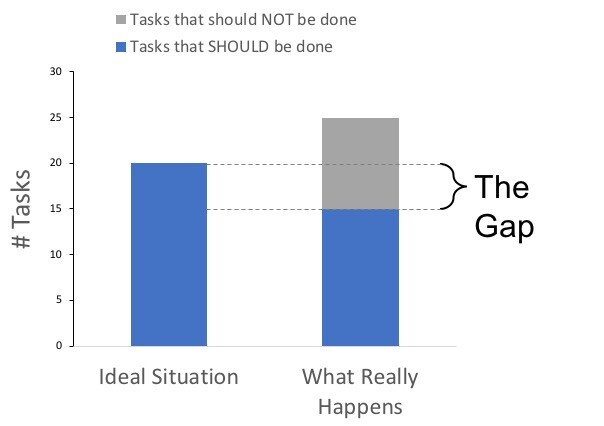 Fixing the Gaps - Unclear Roles and Responsibilities