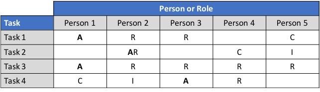 RACI Matrix - Unclear Roles and Responsibilities