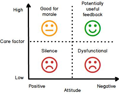 Overly negative