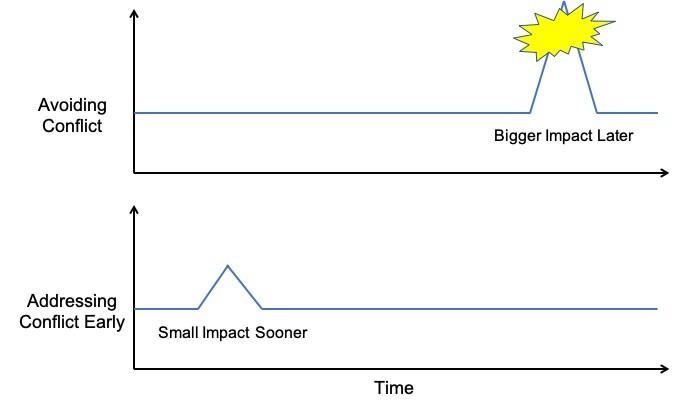 Conflict Avoidance - Impact