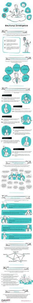 Emotional Intelligence Infographic