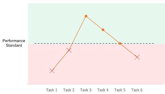 Performance Standards Chart