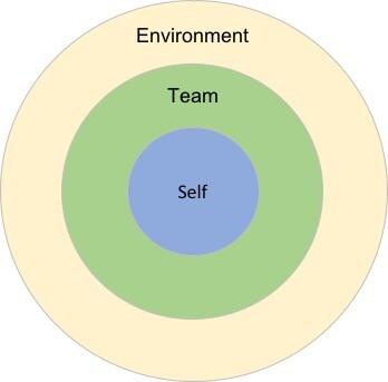 Supportive leadership circles