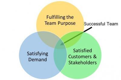 Successful Team - Venn Diagram 2
