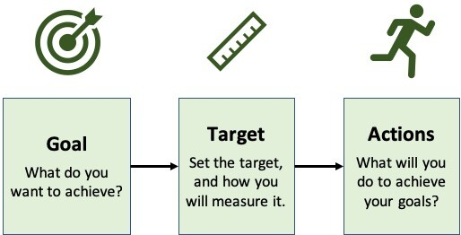 New Year Goals - Process 2