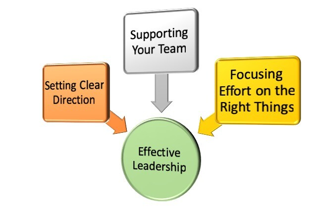 Effective Leadership Definition