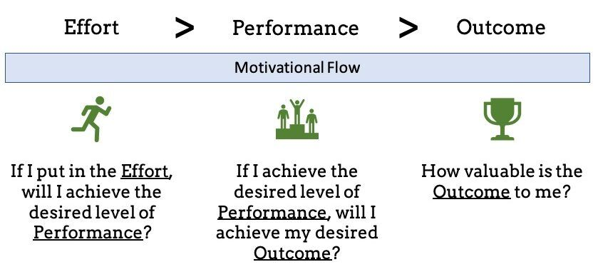 Improve Motivation - Expectancy Theory