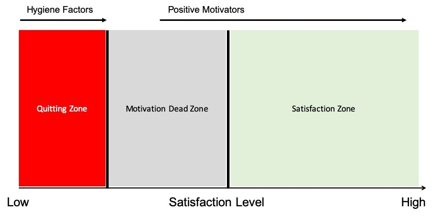 Satisfaction Zones 2