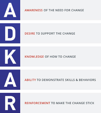 ADKAR Model for change leadership