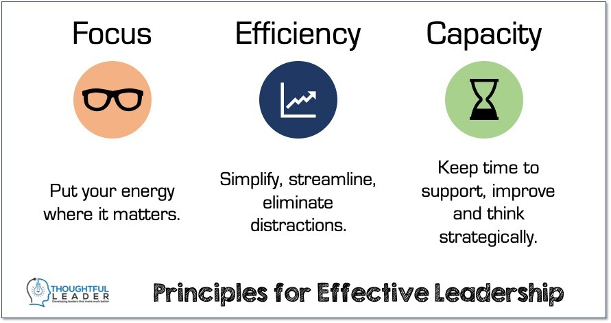 Leadership Principles for Effective Leadership