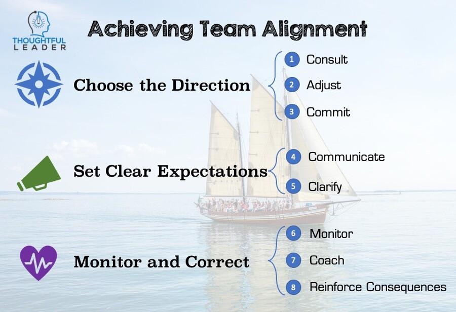 Achieving Team Alignment 2