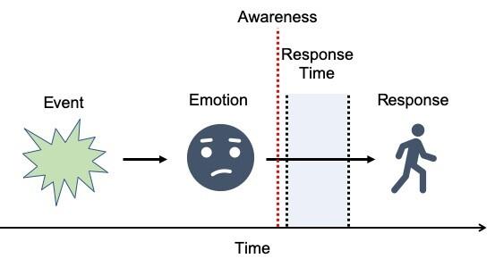 Event-Emotion-Response 2