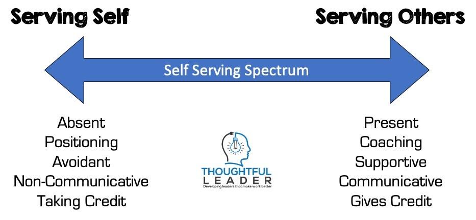 Self Serving Spectrum