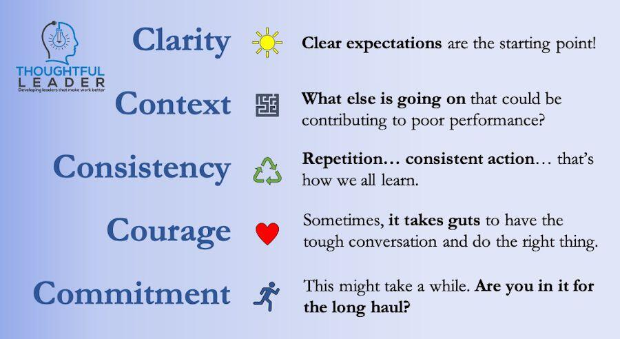 5 Cs of Performance Management