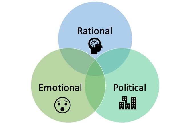 Rational Emotional Political Model