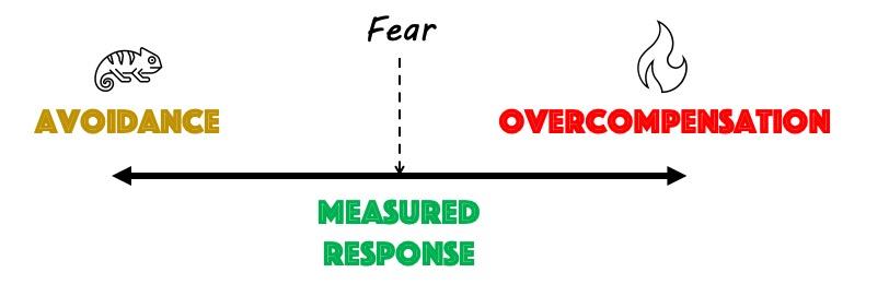 Leadership Fear Responses